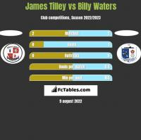 James Tilley vs Billy Waters h2h player stats