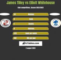 James Tilley vs Elliott Whitehouse h2h player stats
