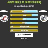 James Tilley vs Sebastian Ring h2h player stats