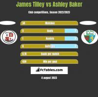 James Tilley vs Ashley Baker h2h player stats