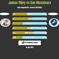 James Tilley vs Dan Mcnamara h2h player stats