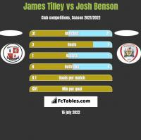James Tilley vs Josh Benson h2h player stats