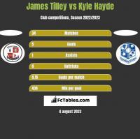 James Tilley vs Kyle Hayde h2h player stats