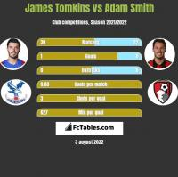 James Tomkins vs Adam Smith h2h player stats