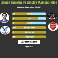 James Tomkins vs Ainsley Maitland-Niles h2h player stats