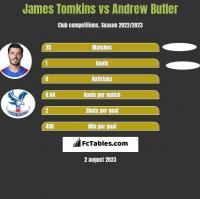 James Tomkins vs Andrew Butler h2h player stats