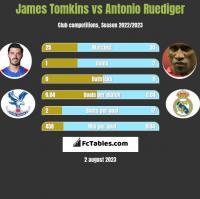 James Tomkins vs Antonio Ruediger h2h player stats