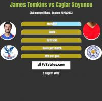 James Tomkins vs Caglar Soyuncu h2h player stats