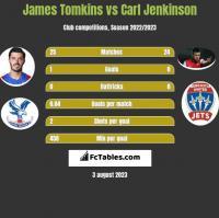 James Tomkins vs Carl Jenkinson h2h player stats