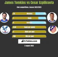 James Tomkins vs Cesar Azpilicueta h2h player stats