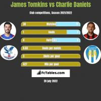 James Tomkins vs Charlie Daniels h2h player stats