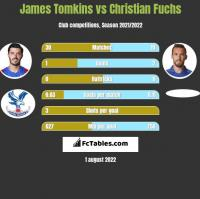 James Tomkins vs Christian Fuchs h2h player stats