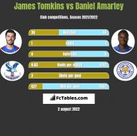 James Tomkins vs Daniel Amartey h2h player stats