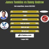 James Tomkins vs Danny Andrew h2h player stats