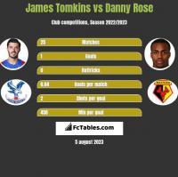 James Tomkins vs Danny Rose h2h player stats