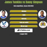 James Tomkins vs Danny Simpson h2h player stats