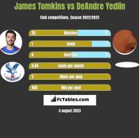 James Tomkins vs DeAndre Yedlin h2h player stats