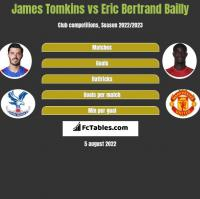 James Tomkins vs Eric Bertrand Bailly h2h player stats