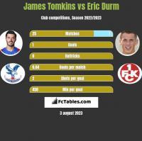 James Tomkins vs Eric Durm h2h player stats