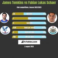 James Tomkins vs Fabian Lukas Schaer h2h player stats