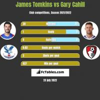 James Tomkins vs Gary Cahill h2h player stats