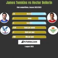 James Tomkins vs Hector Bellerin h2h player stats