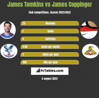 James Tomkins vs James Coppinger h2h player stats