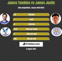 James Tomkins vs James Justin h2h player stats