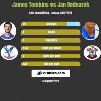 James Tomkins vs Jan Bednarek h2h player stats