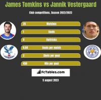 James Tomkins vs Jannik Vestergaard h2h player stats