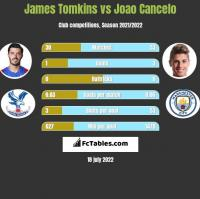 James Tomkins vs Joao Cancelo h2h player stats