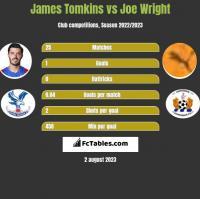 James Tomkins vs Joe Wright h2h player stats