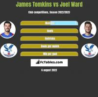 James Tomkins vs Joel Ward h2h player stats