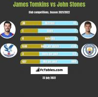 James Tomkins vs John Stones h2h player stats