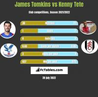 James Tomkins vs Kenny Tete h2h player stats