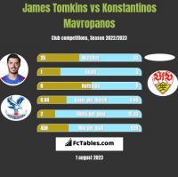 James Tomkins vs Konstantinos Mavropanos h2h player stats