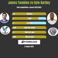 James Tomkins vs Kyle Bartley h2h player stats