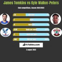 James Tomkins vs Kyle Walker-Peters h2h player stats