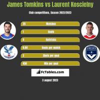 James Tomkins vs Laurent Koscielny h2h player stats
