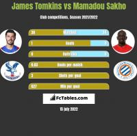 James Tomkins vs Mamadou Sakho h2h player stats