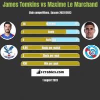 James Tomkins vs Maxime Le Marchand h2h player stats