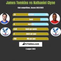 James Tomkins vs Nathaniel Clyne h2h player stats