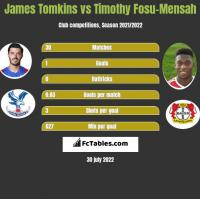 James Tomkins vs Timothy Fosu-Mensah h2h player stats