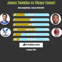 James Tomkins vs Fikayo Tomori h2h player stats