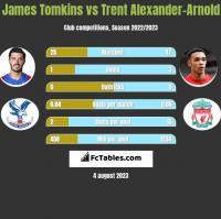 James Tomkins vs Trent Alexander-Arnold h2h player stats