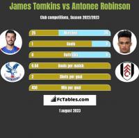 James Tomkins vs Antonee Robinson h2h player stats