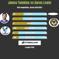James Tomkins vs Aaron Lewis h2h player stats