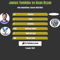 James Tomkins vs Kean Bryan h2h player stats
