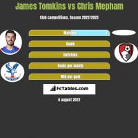 James Tomkins vs Chris Mepham h2h player stats