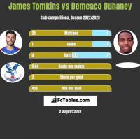 James Tomkins vs Demeaco Duhaney h2h player stats